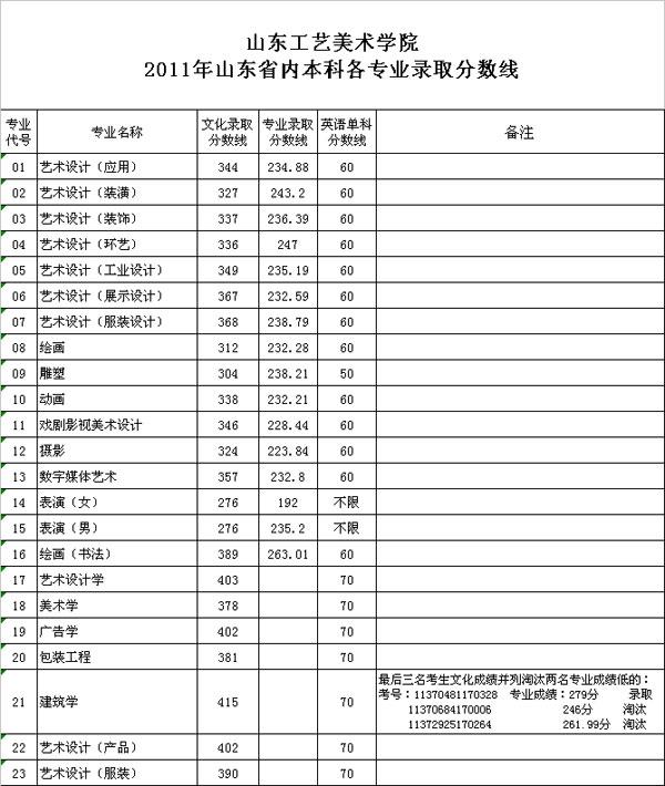 山东工艺美术学院2017年艺考查询官网。