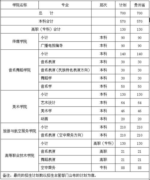 2011年贵州民族学院招生计划.jpg