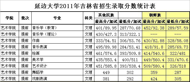 2011年延边大学艺术类专业录取分数线.jpg