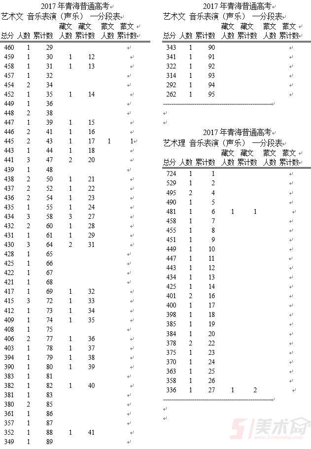 青海省2017年gdp_2017年青海省音乐表演类一分段表