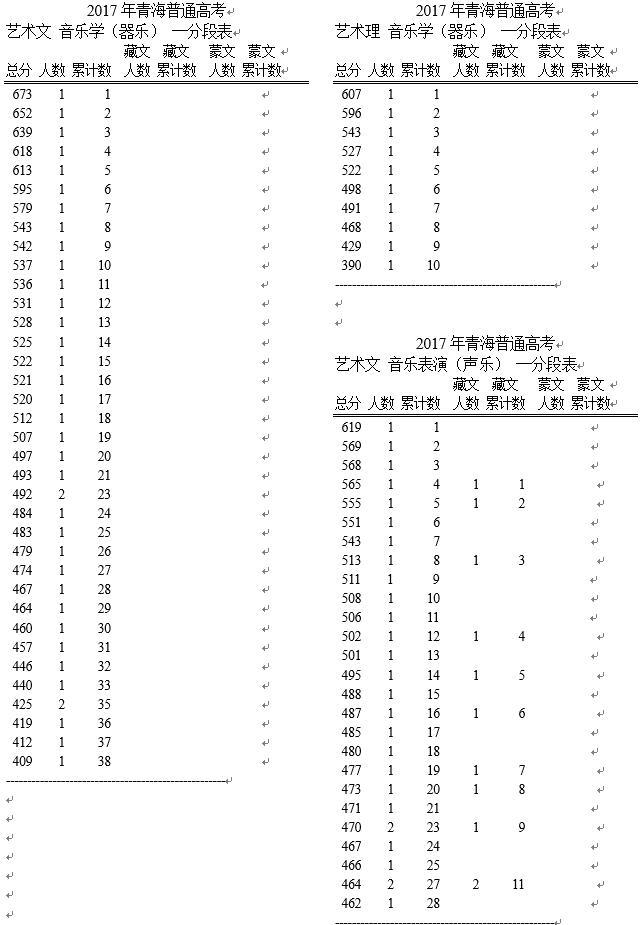 [青海省2017年gdp]2017年青海省音乐学类一分段表