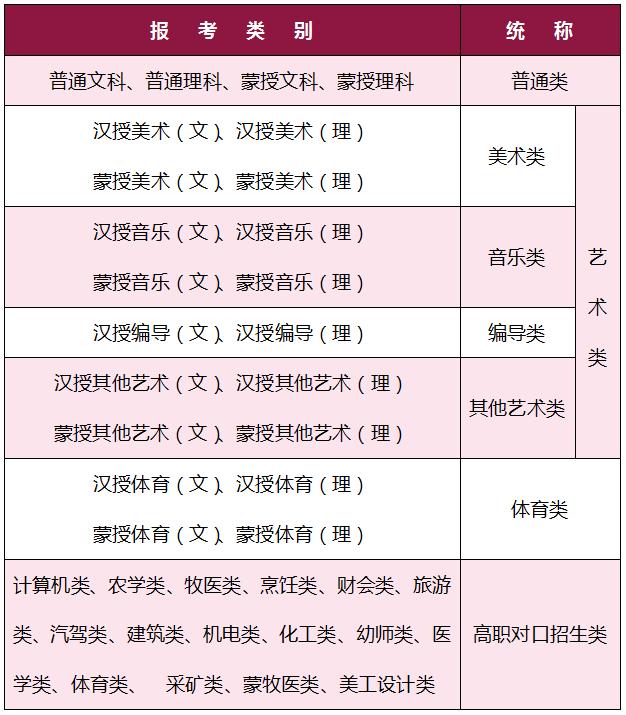 2021年内蒙古高考报名类别及统称