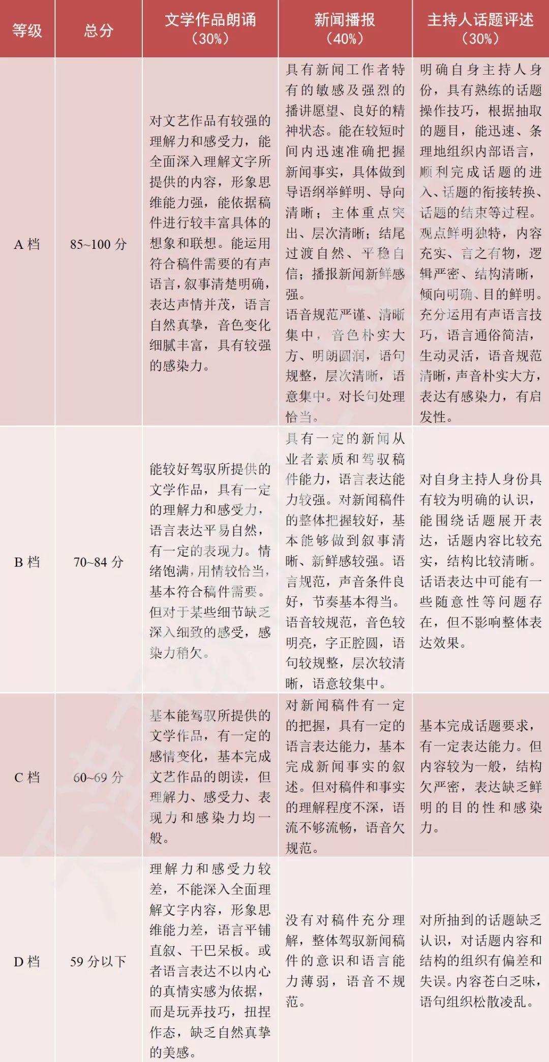 2020年天津播音与主持艺术专业统考考试大纲