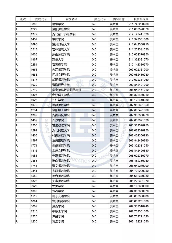 2019年甘肃艺术类专业U段、W段投档最低分