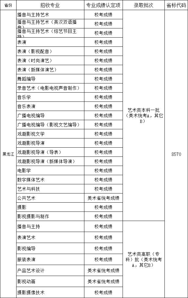 四川传媒学院2019年省外报考指南